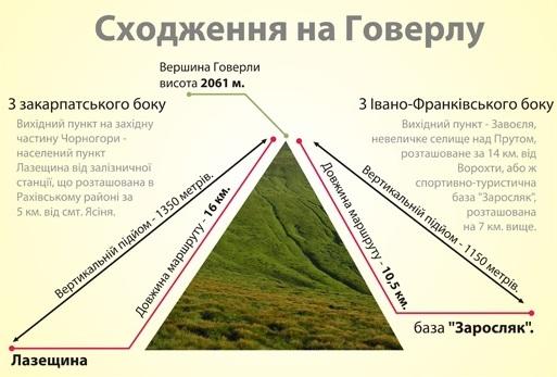 Інфографіка Петра Волинського