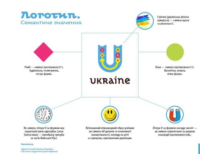 туристичний бренд України
